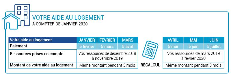 réforme logement_caf.fr_tableau horizontal